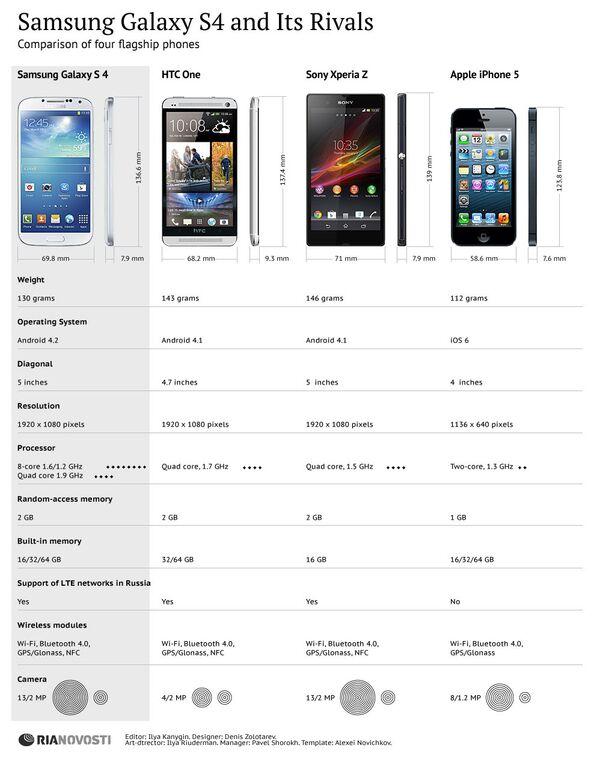 Samsung Galaxy S4 and Its Rivals - Sputnik International