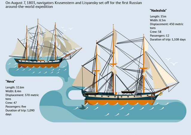 The first Russian global circumnavigation by Krusenstern and Lisyansky